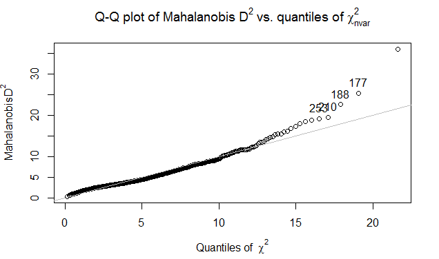 outlier-qq-plot